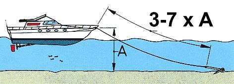 длина якорного каната